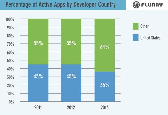 u.s. app market