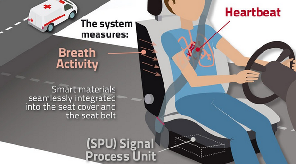 Smart Seatbelt Sensor Detects Drowsy Drivers